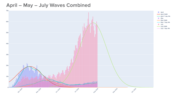 April-May-July Combined Waves